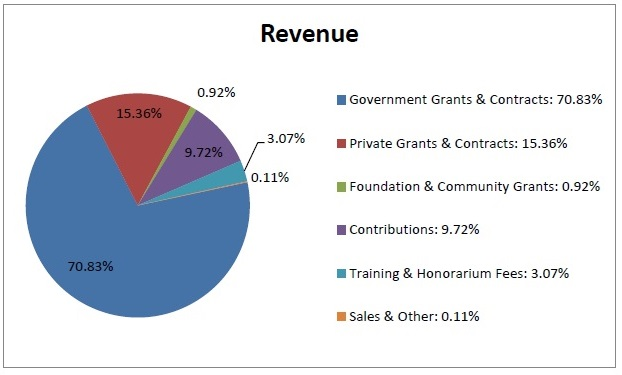 Pie chart of WID's 2015 revenue