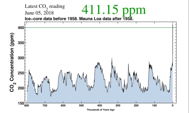 "A graph showing carbon dioxide concentrations in the atmosphere from 800,000 years ago until today. The CO2 levels went up and down many times from a low of 180 parts per million (ppm) to around 300 ppm – but the graph shoots straight upward in the past 150 years and is now over 400 ppm. A reading at the top of the graph says ""411.15 ppm"""