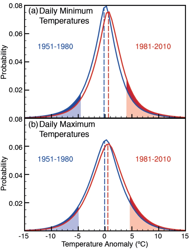 a set of graphs comparing the distribution of temperatures for the time periods of 1951-1980 and 1981-2010. The top graph shows daily minimum temperatures and their probability, while the bottom graph shows daily maximum temperatures. In both graphs, the 1951-1980 timeframe was a relatively even bell curve centered at 0°C and going from -15°C to 15°C. The 1981-2010 timeframe is shorter and wider and shifted to the right, with fewer extremely cold events and more extremely hot events.