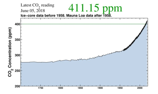 This graph shows a close-up of CO2 levels from 1700 until today. Atmospheric concentrations of CO2 began growing slowly starting in 1870, and have increased dramatically over the past several decades. The rate of increase continues to accelerate.