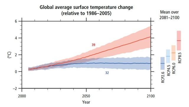 """A graph titled """"global average surface temperature change (relative to 1986-2005)."""" The vertical axis is labeled in degrees centigrade, from -2°C to 6°C, and the horizontal axis is from the year 2000 to 2100. There are 2 main lines (red and blue) with wide, lighter -colored areas around them to show uncertainty. The top red line, titled """"RCP 8.5"""", goes from around 0.5°C in 2005 up to 4°C in 2100, and the wide area around it varies between 3°C and 5.5°C in 2100. The blue section, titled """"RCP 2.6"""", starts at 0.5°C in 2005 and stays at around 1°C in 2100, with a lighter blue area ranging from 0.25°C to around 1.5°C in 2100."""